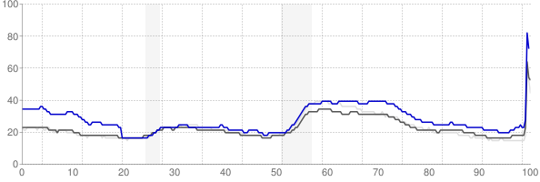 East Stroudsburg, Pennsylvania monthly unemployment rate chart